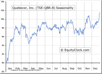 Quebecor, Inc. (TSE:QBR.B) Seasonal Chart