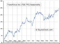 TransForce Inc (TSE:TFI) Seasonal Chart