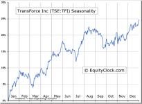 TransForce Inc (TSE:TFI) Seasonal Chart