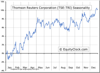 Thomson Reuters Corporation (TSE:TRI) Seasonal Chart