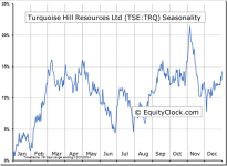 Turquoise Hill Resources Ltd (TSE:TRQ) Seasonal Chart