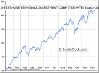 Westshore Terminals Investment Corp (TSE:WTE) Seasonal Chart