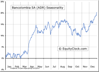 Bancolombia SA (ADR) (NYSE:CIB) Seasonal Chart