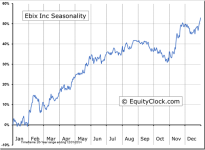Ebix Inc (NASDAQ:EBIX) Seasonal Chart