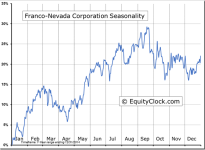 Franco-Nevada Corporation (NYSE:FNV) Seasonal Chart