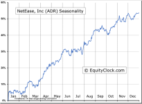NetEase, Inc (ADR) (NASDAQ:NTES) Seasonal Chart