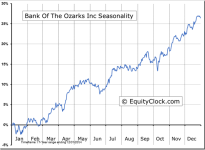 Bank Of The Ozarks Inc (NASDAQ:OZRK) Seasonal Chart