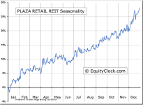 Plaza Retail REIT (TSE:PLZ.UN) Seasonal Chart