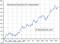 Skyworks Solutions Inc (NASDAQ:SWKS) Seasonal Chart