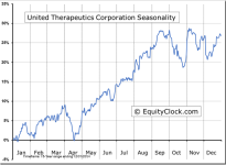 United Therapeutics Corporation (NASDAQ:UTHR) Seasonal Chart