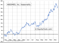 ABIOMED, Inc. (NASDAQ:ABMD) Seasonal Chart