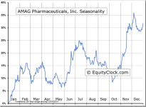 AMAG Pharmaceuticals, Inc. (NASDAQ:AMAG) Seasonal Chart