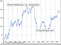 Molina Healthcare, Inc. (NYSE:MOH) Seasonal Chart