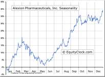 Alexion Pharmaceuticals, Inc. (NASDAQ:ALXN) Seasonal Chart