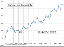 Illumina, Inc. (NASDAQ:ILMN) Seasonal Chart