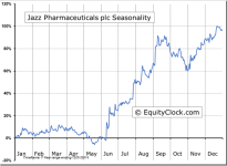 Jazz Pharmaceuticals plc (NASDAQ:JAZZ) Seasonal Chart