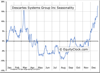 Descartes Systems Group Inc (TSE:DSG) Seasonal Chart