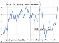 S&P/TSX Smallcap Index Seasonal Chart