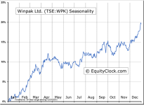 Winpak Ltd. (TSE:WPK) Seasonal Chart