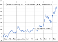 Aluminum Corp. of China Limited (ADR) (NYSE:ACH) Seasonal Chart