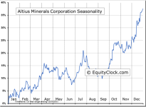 Altius Minerals Corporation (TSE:ALS) Seasonal Chart