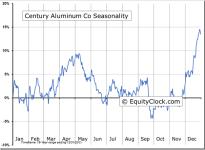 Century Aluminum Co (NASDAQ:CENX) Seasonal Chart
