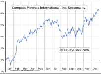 Compass Minerals International, Inc. (NYSE:CMP) Seasonal Chart