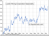 Lundin Mining Corporation (TSE:LUN) Seasonal Chart