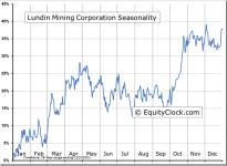 Lundin Mining Corporation (TSE:LUN) Seasonal Chart