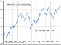 Materion Corp (NYSE:MTRN) Seasonal Chart