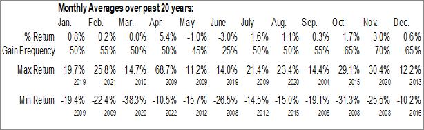 Monthly Seasonal Gambling Industry ($DJUSCA)