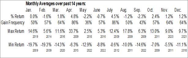 Monthly Seasonal Industrial & Office REITs Industry ($DJUSIO)