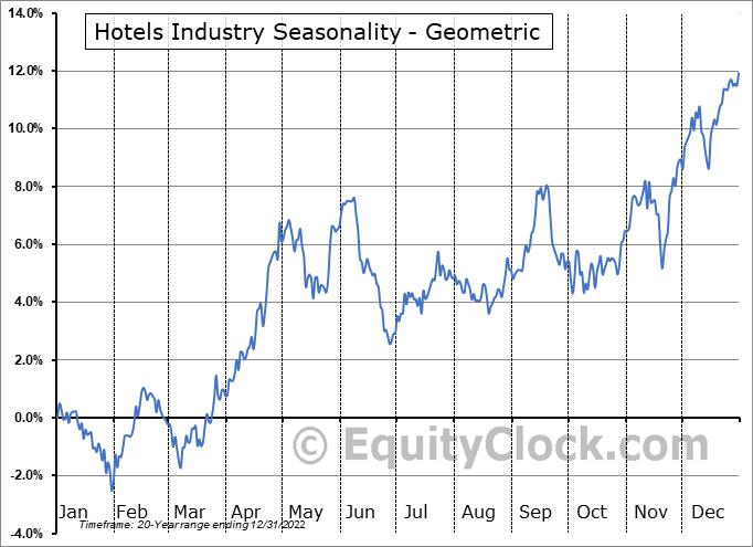 Hotels Industry ($DJUSLG) Seasonality