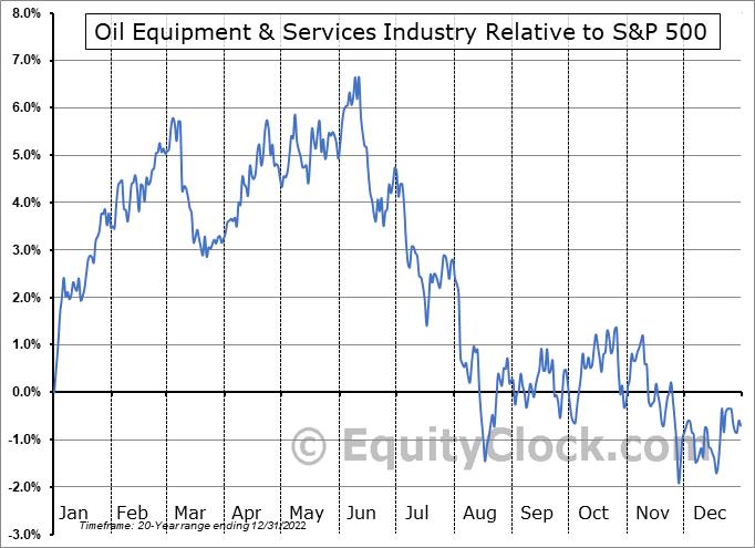 $DJUSOI Relative to the S&P 500