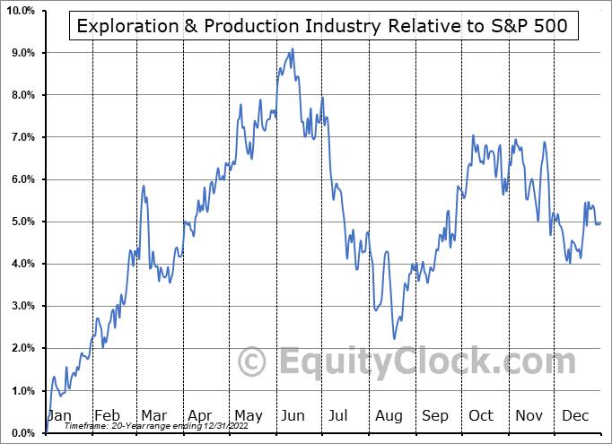 $DJUSOS Relative to the S&P 500