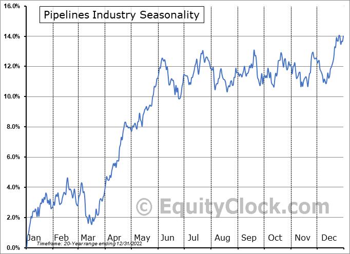 Pipelines Industry ($DJUSPL) Seasonality