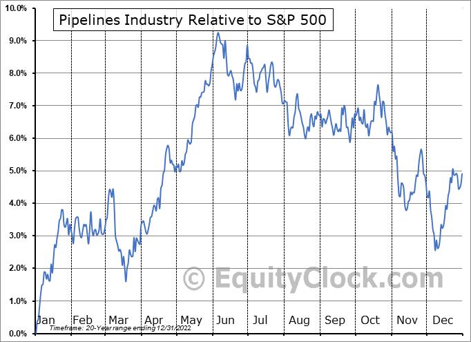 $DJUSPL Relative to the S&P 500