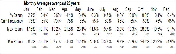 Monthly Seasonal Pipelines Industry ($DJUSPL)