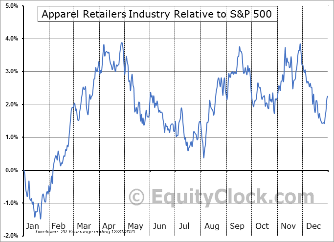 $DJUSRA Relative to the S&P 500