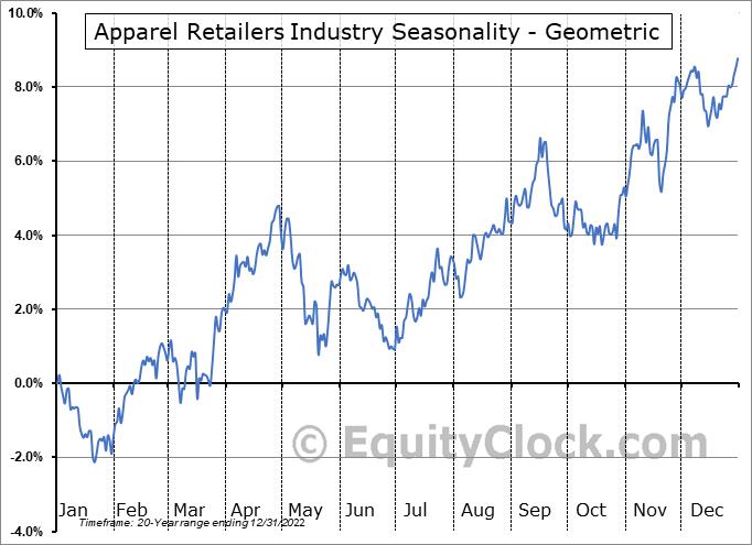 Apparel Retailers Industry ($DJUSRA) Seasonality