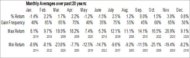 Monthly Seasonal Apparel Retailers Industry ($DJUSRA)