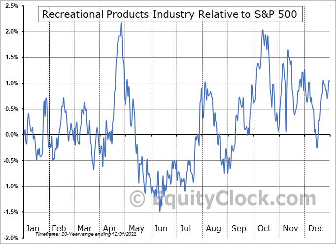 $DJUSRP Relative to the S&P 500