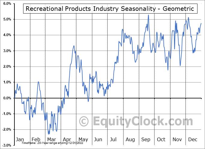 Recreational Products Industry ($DJUSRP) Seasonality