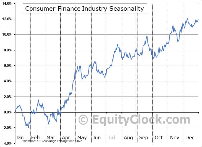 Consumer Finance Industry ($DJUSSF) Seasonality