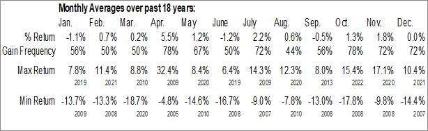 Monthly Seasonal Consumer Finance Industry ($DJUSSF)