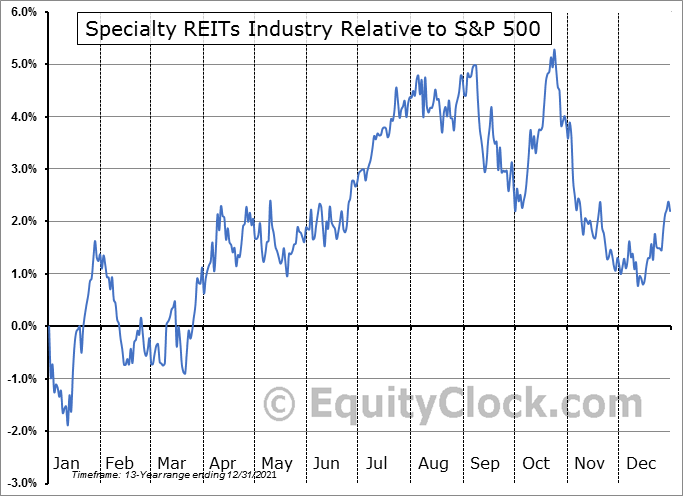 $DJUSSR Relative to the S&P 500