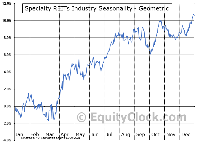 Specialty REITs Industry ($DJUSSR) Seasonality