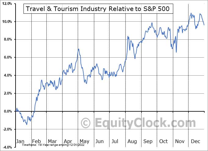 $DJUSTT Relative to the S&P 500