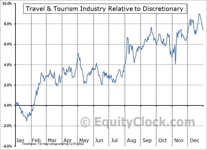 $DJUSTT Relative to the Sector
