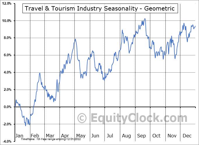 Travel & Tourism Industry ($DJUSTT) Seasonality